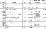 """兰州广播电视台关于报送2017年度  甘肃新闻奖、""""双十佳""""奖的公示"""