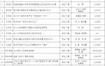 2018年度甘肃新闻奖 报送目录(综合类)