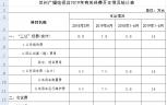 2019年6月有关经费开支情况统计表