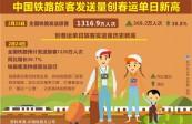 1316.9万人次——中国铁路旅客发送量创春运单日新高