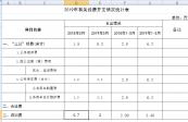 2019年5月有關經費開支情況統計表