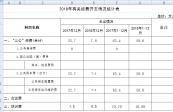 2018年12月有關經費開支情況統計表