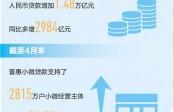 """五月人民币贷款增加近一万五千亿元 精准滴灌 """"贷""""来新动力(新数据 新看点)"""