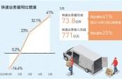 单月73.8亿件快递印证消费活力(经济聚焦)