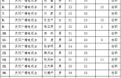 2021年资深新闻工作者  甘肃省申报人员名单公示(第二批)